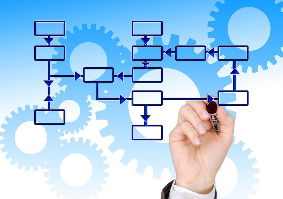 ISO9001:2015「4.4 品質マネジメントシステム及びそのプロセス」の解説 【改訂3版】