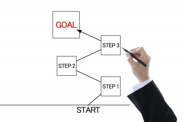 ISO9001:2015「6.2 品質目標及びそれを達成するための計画策定」の解説【改訂3版】